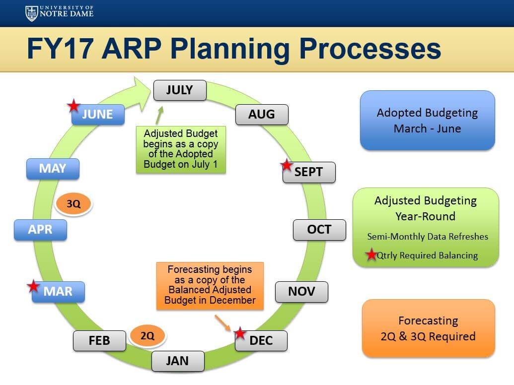 Fy17 Arp Planning Processes Circle Chart
