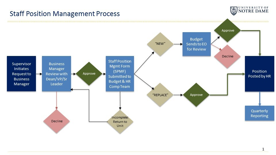Staff Position Management Process Map