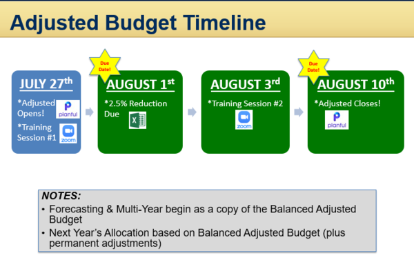 Fy21 Adjusted Timeline